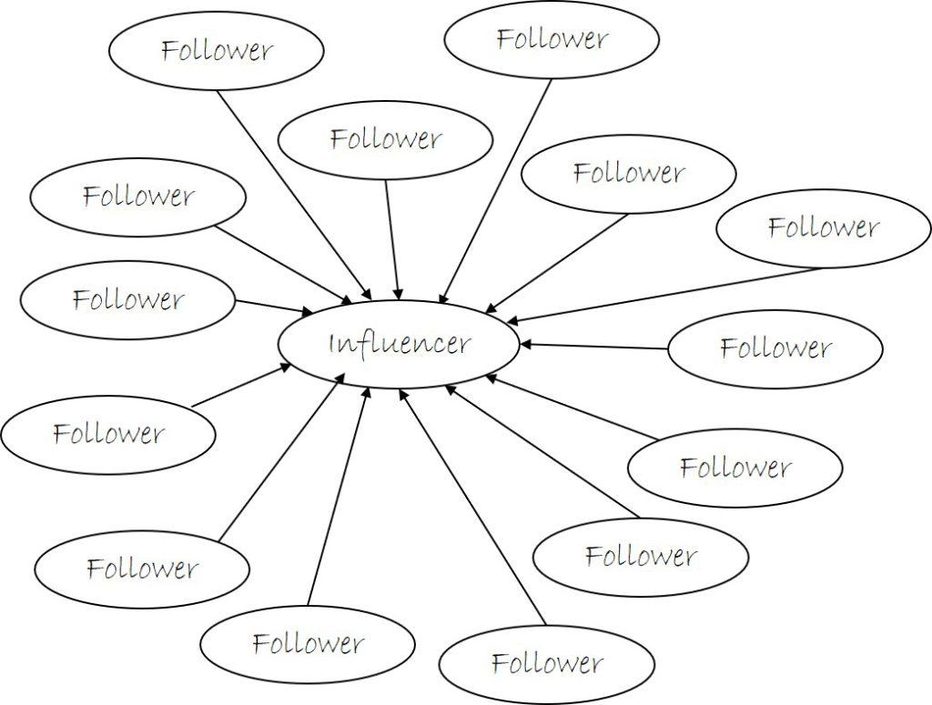 Influencer diagram